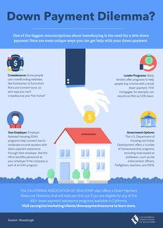 One of the biggest misconceptions about home buying is the need for a down payment. Here are some unique ways you to get help with down payment. Call me, so we can get started on helping you get down payment assistance today! Real Estate One, Down Payment, Mortgage Tips, Real Estate Information, Finding A House, Feeling Overwhelmed, Let Them Talk, Home Buying, Infographic