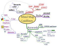 Mind Map tips