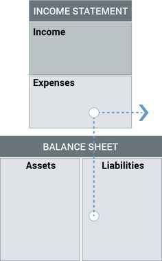 The key to financial success is understanding your personal financial statement. Personal Financial Statement, Income Statement, Financial Success, Financial Literacy, Accounting Classes, Take Money, Rich Dad, Post Date, Magic Words