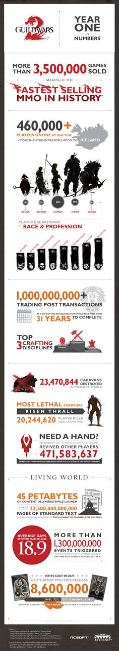 Guild Wars 2 year one in numbers   #Infography