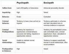 Psychopaths vs Sociopaths | | another psychopath vs sociopath article/informative