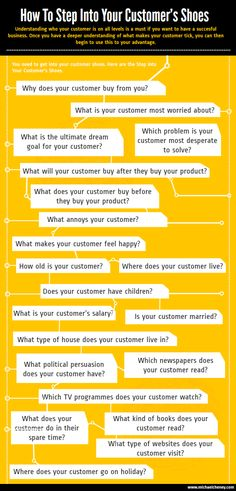 How to Step into Your Customer 's Shoes