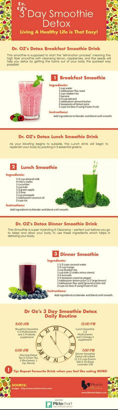 Dr. Oz 3 Day Detox Lunch Smoothie   This green smoothie drink by Dr. Oz. is the lunch drink used in his 3 day detox cleanse. With this lunch drink Dr. Oz says that as your bloating begins to subside, this drink will begin to replenish your body by packing in 5 essential greens. via: @blenderbabes