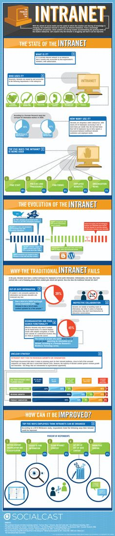State of Social Intranet #infographics