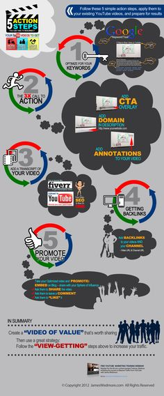 5 action steps you can take to resurrect your #youtube videos to get more traffic, more leads and more sales #youtubemarketing #videomarketing more details here: http://www.videotrafficacademy.com/OP/info-graphic