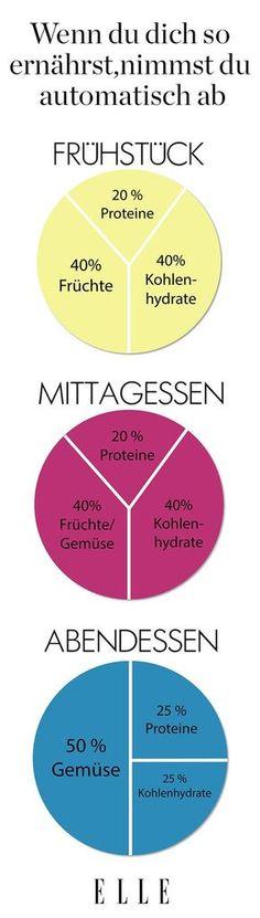 Abnehmen ist lästig und geht nur mit Diäten? Falsch! Es funktioniert auch mit der richtigen Ernährung. Besonders effektiv: die Prozente-Methode.