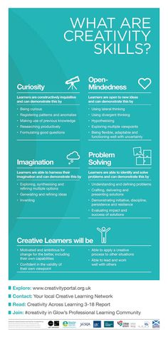 What Are Creativity Skills? infographic that details the way in which Scottish educators are talking about creativity, making it visible and applicable to all areas of teaching and learning. Developed by Education Scotland and Creative Scotland.