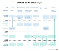 How Good Service Design Can Boost Sales – UX Planet