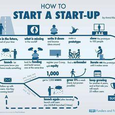How To Start A Start-Up #startup #infographic #digitalmarketing #essentialadtech