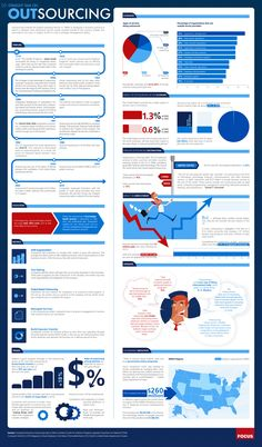 Straight talk on #OUTSOURCING #Infographic    Strategic Outsourcing Services shares ~ Past, Present and Future everything you should know about outsourcing..!