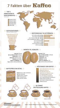 """Die Infografik """"7 Fakten über Kaffee"""" zeigt ausgewählte Daten zum Thema Kaffeebohnen, Koffein und Röstung."""
