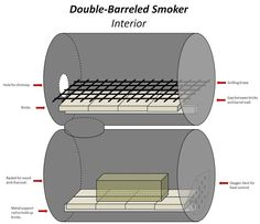 The No-weld Double-barrel Smoker