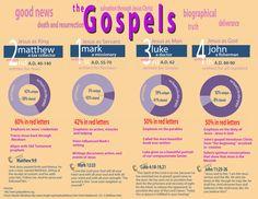 Bible Study Notebook, Bible Study Tools, Bible Study Journal, Scripture Study, Bible Notes, Bible Scriptures, Jesus Bible, Beautiful Words, Quick View Bible
