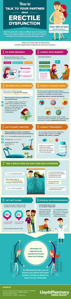 Erectile Dysfunction Infographic How to talk to your partner about Erectile Dysfunction?