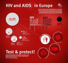 VIH y SIDA en Europa