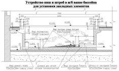 Проект бассейна в помещении