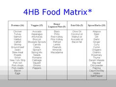 4HB Food Matrix
