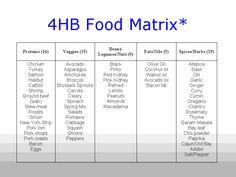 4HB Food Matrix