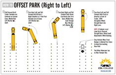 CDL College Truck Driving School Infographic Off Set Parking Right Truck Driving Jobs, Driving School, Driving Test, Truck Drivers, Parking Plan, Parking Building, Cdl Test, Trailers, Truck Living
