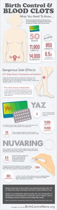 Dangers of Yaz