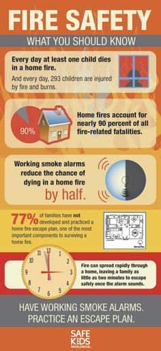 It's National Fire Prevention Week. Learn more: http://www.safekids.org/blog-post/its-national-fire-prevention-week
