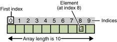 Array+in+Java+Comparision.gif (400×145)
