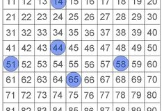 Euclid's Game on a Hundred Chart: The first player chooses a number from 1 to 100 and marks that square on the hundred chart. The second player chooses and marks any other n...