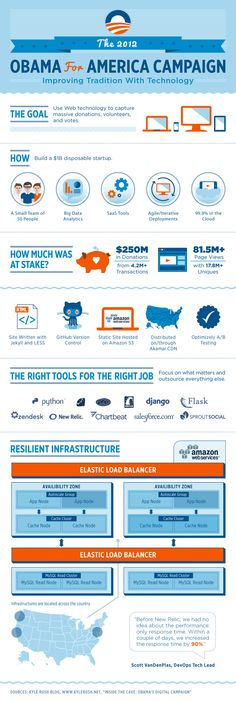 Obama for America Tech Team Infographic