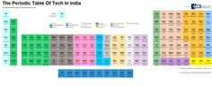 CB Insights is back from the lab with a new periodic table, this time for the Internet of Things, such as wearables and healthcare companies embracing IoT. Technology Addiction, Charts And Graphs, Industrial Revolution, Cloud Computing, Internet Marketing, Online Business, Periodic Table, Insight, Challenges