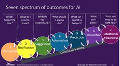 Monday's Musings: Understand The Spectrum Of Seven Artificial Intelligence Outcomes - A Software Insider's Point of View