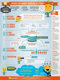 Le marketing en 5 étapes...