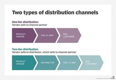 What is channel partner? - Definition from WhatIs.com