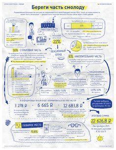 Как формируется ваша пенсия, Infographics © infographicsmagazine