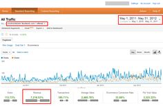 How we give 4 Digit growth via Facebook to our E-Commerce client ? [Case Study]