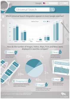 #SEO #Marketing: Universal Search - How do Images, videos, PLAs and maps integrate?