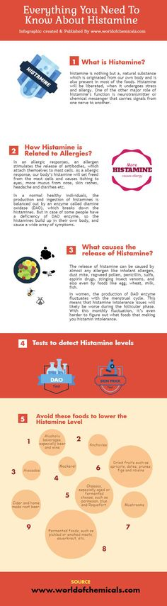 Facts of Histamine. See How Histamine is Related with Allergies