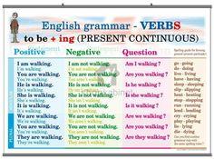 English Grammar: Present Continuous