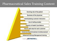 Content for pharmaceutical sales training continues to include disease state, compliance, product, selling and other traditional aspects. However, some new areas are rising in importance. Understanding customers and patients are key growth areas that pharmaceutical companies are focusing on.