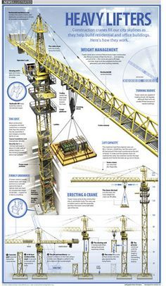 Heavy Lifters from News Illustrated (construction cranes) Civil Engineering Design, Civil Engineering Construction, Geotechnical Engineering, Crane Construction, Construction Machines, Ing Civil, Heavy Machinery, Ex Machina, Mechanical Engineering