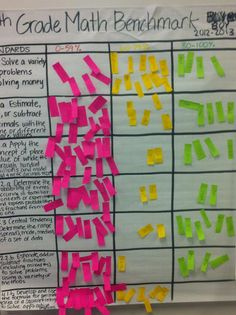 Using Data to Drive Choices in Math Workshop