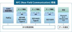 NFC (Near Field Communication)規格