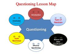 questioning - Google Search