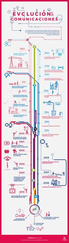 Hola: Una infografía sobre la Evolución de las Comunicaciones. Vía Un saludo