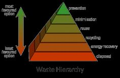 Waste Hierarchy Pyramid