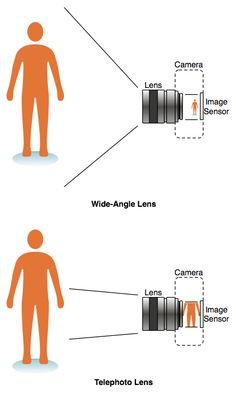 How to choose a new lens for your digital SLR camera