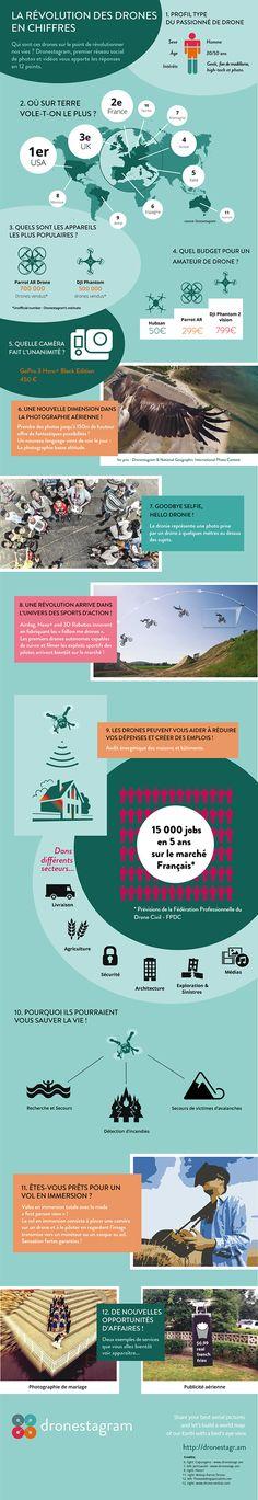 Une infographie sur l'usage des drones de loisirs par Dronestagram