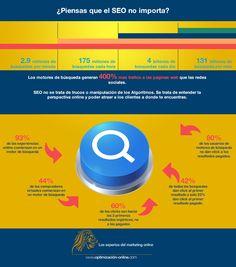 Piensas que el SEO no importa? Actualmente es una de las herramientas más poderosas para el posicionamiento web. En Optimización Online somos líderes en América Latina Déjanos ayudarte! #SEO #optimizaciononline #web