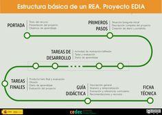 Infografía estructura básica de un REA