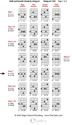 Four string jazz guitar chords using four string string sets (part 1)