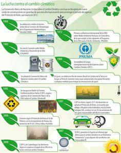 La lucha contra el cambio climático. http://www.elperiodiquito.com/librerias/Image/noticias/A1/10/infografia-1N.jpg